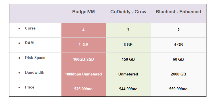 BudgetVM's VPS VPS Competitors